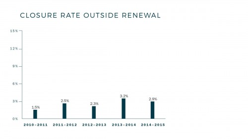 Closure_Rate_Outside_Renewal