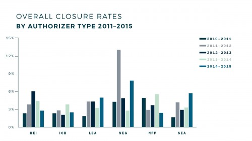 Closure_Rates_by_Auth_Type_Graph
