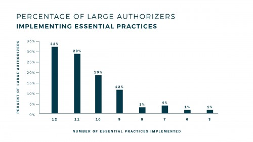 Percentage_Essential_Practices-37