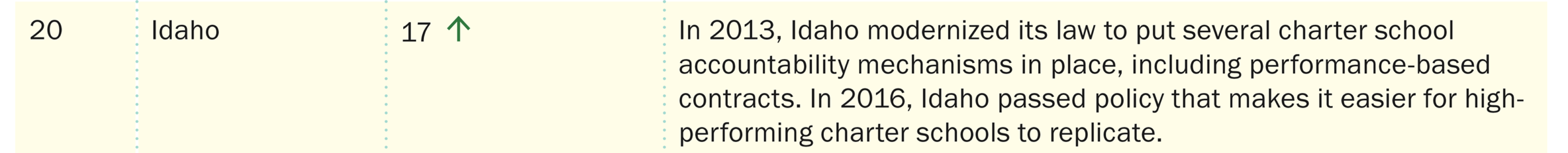 statereport_state-rankings-individual-idaho