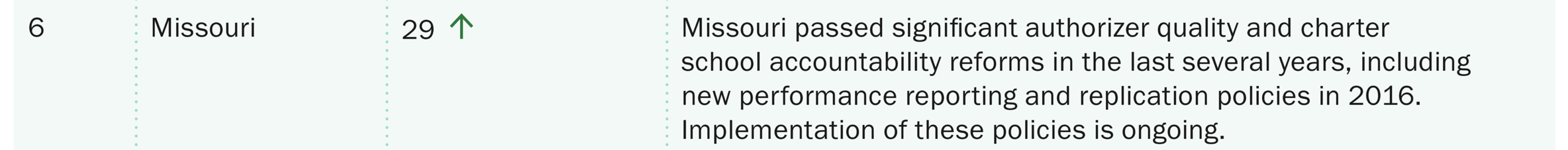 statereport_state-rankings-individual-missouri