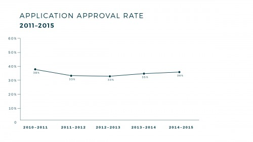 App_Approval_Rate-revised