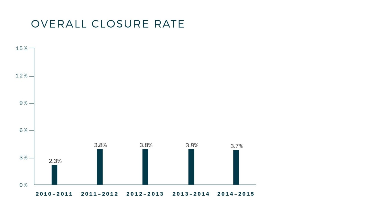 Closure_Rate_Overall